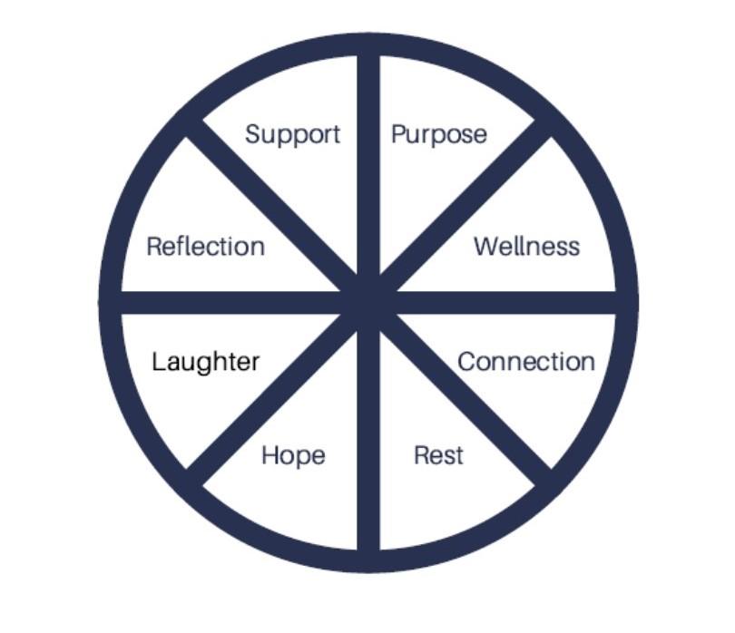 Caregiver Chat Circle